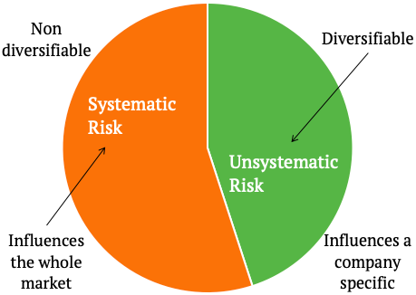 CAPM Model - Systematic and unsystematic risks