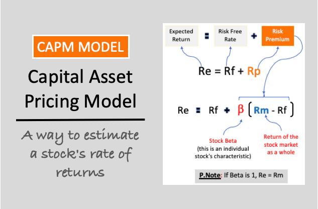 CAPM Model - image