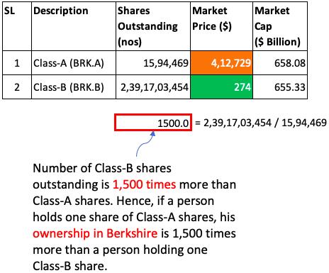 Class-A vs Class-B Shares BRK
