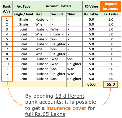 DICGC - Multiple Bank Accounts to increase the size of cover