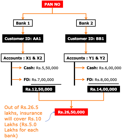 Deposit Insurance & Credit Guarantee Corporation (DICGC) - Deposits in two banks