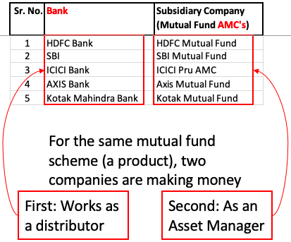 Direct Plan - Bank & AMC as partners