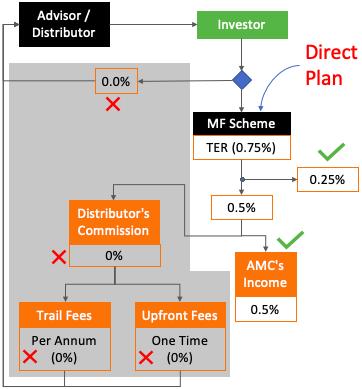 Direct Plan - Expense Ratio vs regular plan