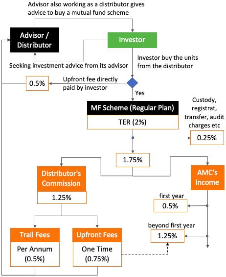 Direct Plan - Flow Chart Expense Ratio