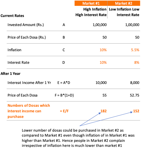 Dosa Economics - High Vs Low Inflation market
