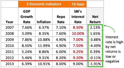 Dosa Economics - Real return is negative