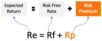 Expected Return - Risk free rate, risk premium