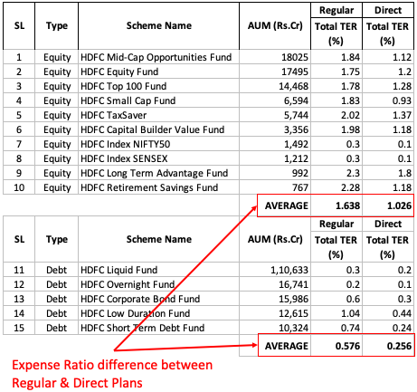 Expense Ratio - Regular vs direct plans
