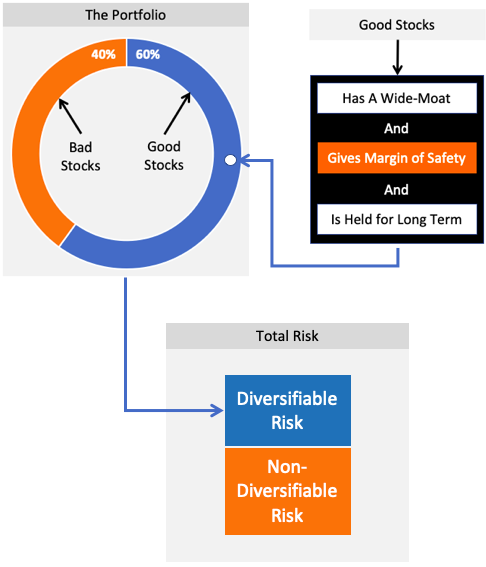 Flow Chart showing the Extent of Stock Portfolio Diversification