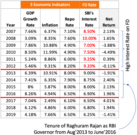 GDP Growth, Inflation, Repo rate, FD Interest
