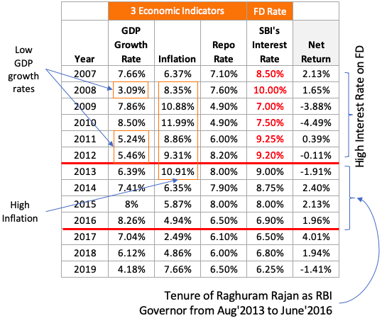 High Inflation, Low GDP Growth rate, High FD rates