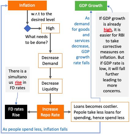 High Inflation Scenario - Flow Chart2