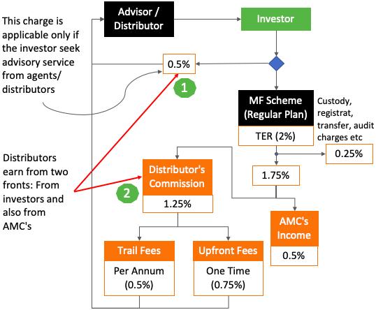 Income of MF Distributors