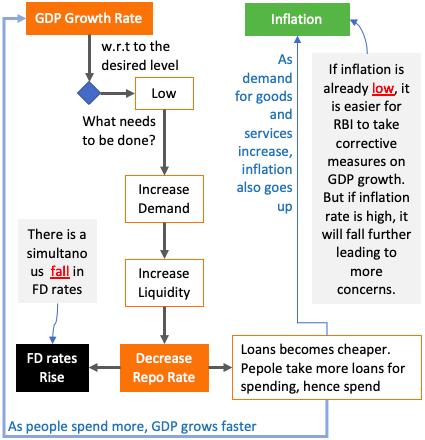 Low GDP growth Scenario - Flow Chart