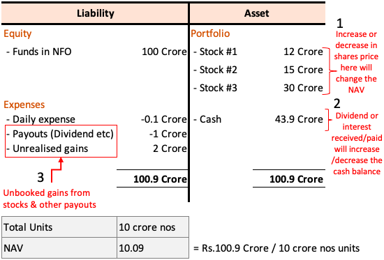 Net Asset Value (NAV) - Balance Sheet after NFO stage2