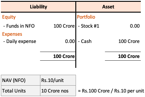 Net Asset Value (NAV) - Balance Sheet at NFO stage