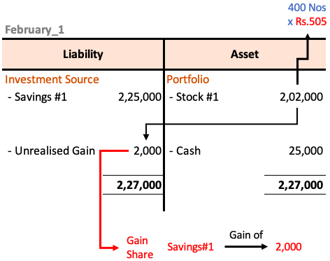 Net Asset Value (NAV) - February
