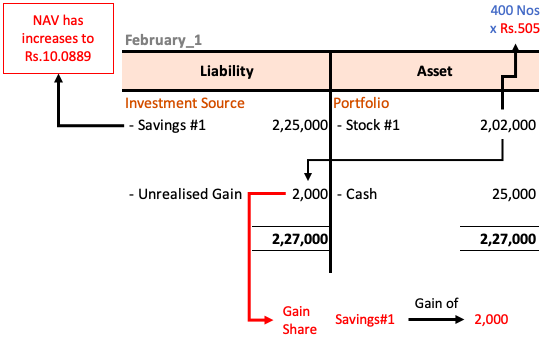 Net Asset Value (NAV) - Solution - February_1.1