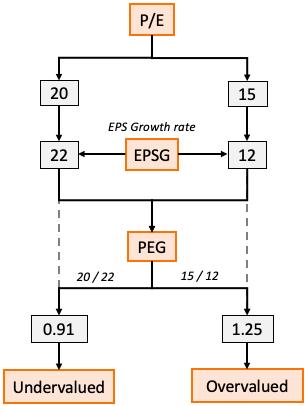 PE EPS PEG Relationship
