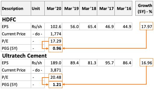 PEG Ratio Calculation - HDFC Ultratech