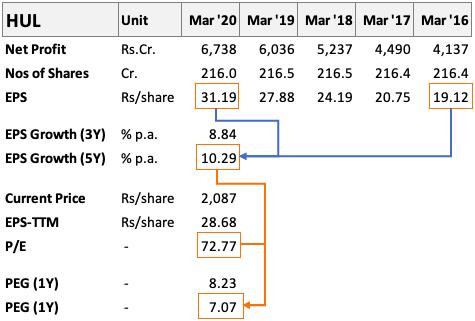 PEG Ratio Calculation - HUL