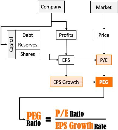 PEG Ratio Flow Chart
