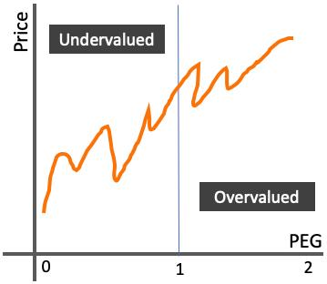 Price Vs PEG Graph - visual