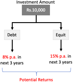 Residual Income Method - Debt Vs Equity