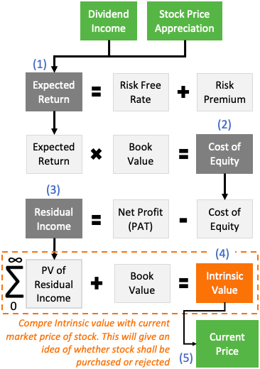 Residual Income Method - Valuation Model
