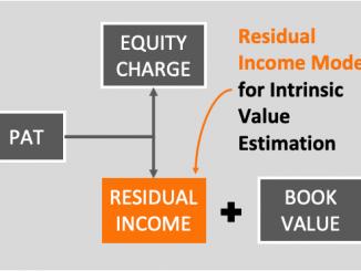 Residual Income Model - Image