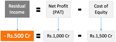 Residual Income - PAT minus Cost of Capital