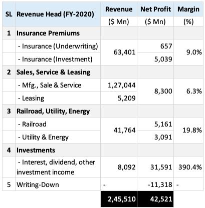 Revenue Heads of Berkshire