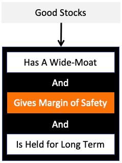 Stock Portfolio - Good Stock Definition