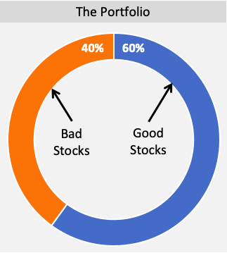 Stock Portfolio - Good Vs Bad Stocks 60-40 Percent