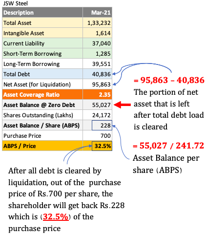 ACR as a valuation tool - Used for JSW Steel