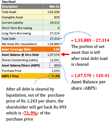 ACR as a valuation tool - Used for Tata Steel
