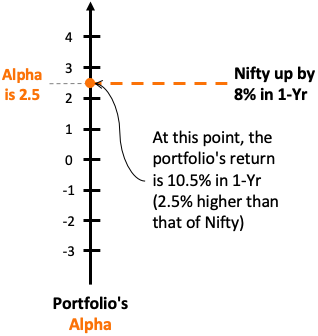 Alpha and beta - Alpha on a number scale