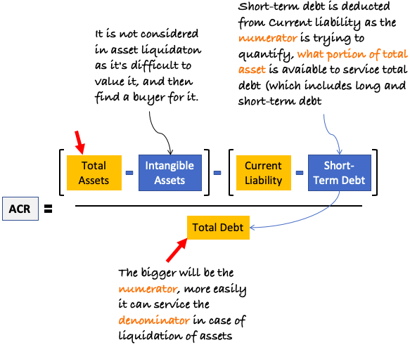 Asset Coverage Ratio (ACR) - Formula