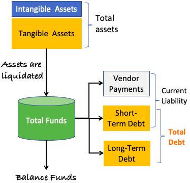 Asset Coverage Ratio (ACR)