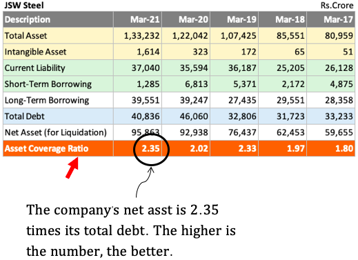 Asset Coverage Ratio - Calculation
