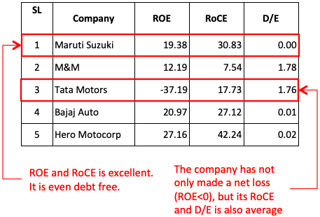 Blue Chip Stocks India - Auto Sector Market Cap and Fundamentals