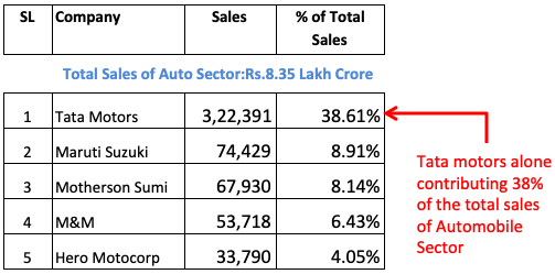 Blue Chip Stocks India - Auto Sector Sales