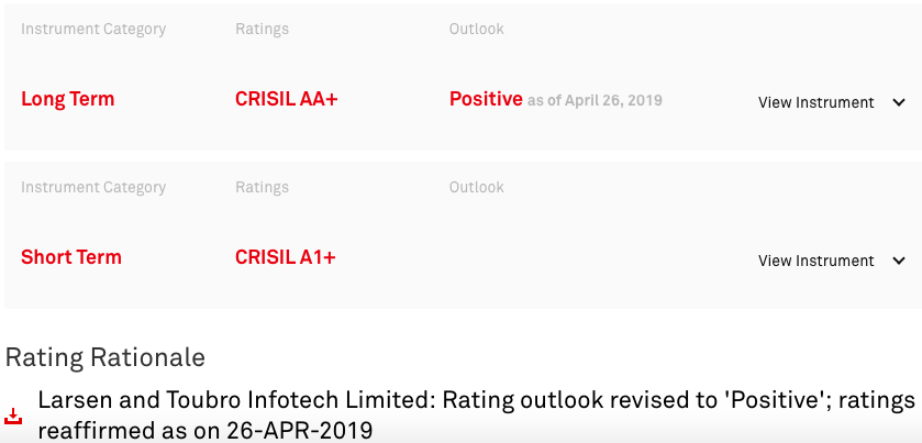 Blue Chip Stocks India - Credit Rating L&T Infotech