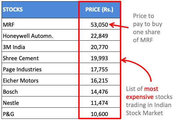 Blue Chip Stocks India - Expensive Stocks