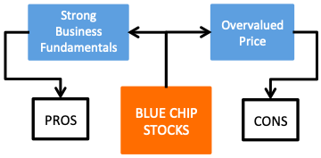 Blue Chip Stocks India - Pros and Cons