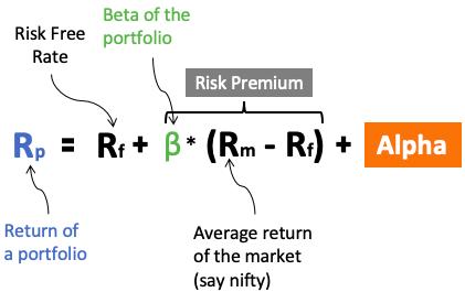 CAPM formula and alpha