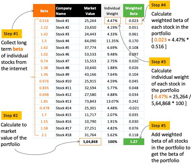 Calculate beta of a stock portfolio