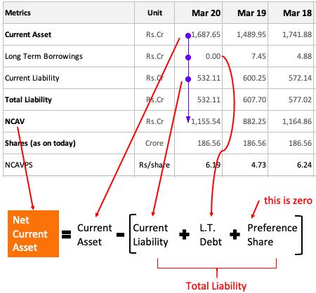 Calculating Net Current Asset