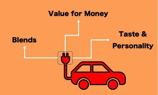 Car Affordability - 3 Characteristics