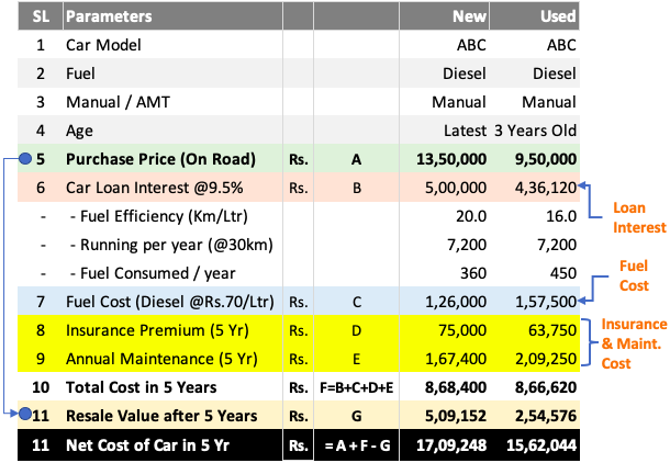 Car Affordability -New Vs Used Cars